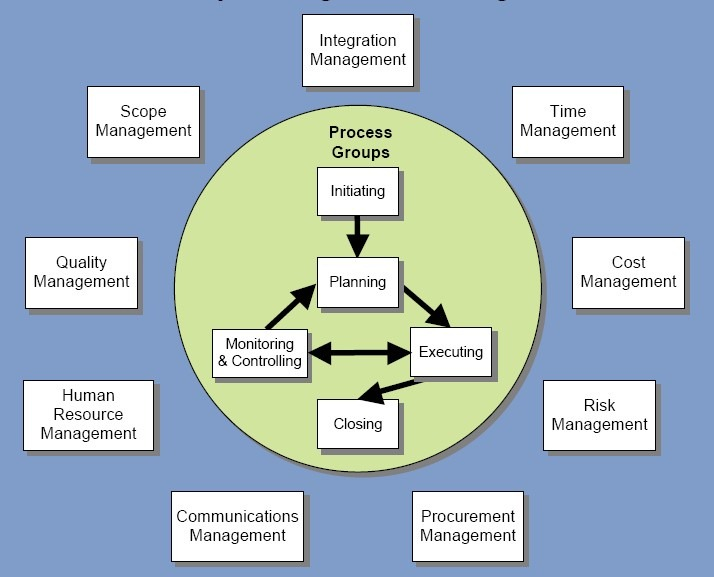 Project Management Services : Project management services business technology for all